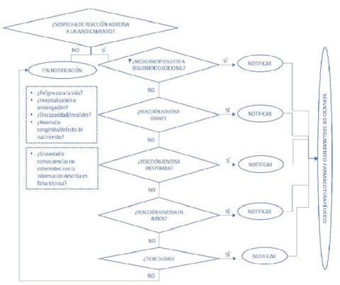 Diagrama de sospecha de reaccion adversa