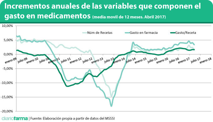 Incrementos anuales de las variables que componen el gasto en medicamentos (media movil de 12 meses. Abril 2017)